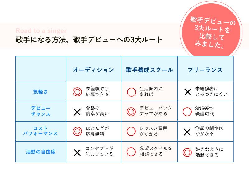 歌手になる方法、歌手デビューへの3大ルートの比較表